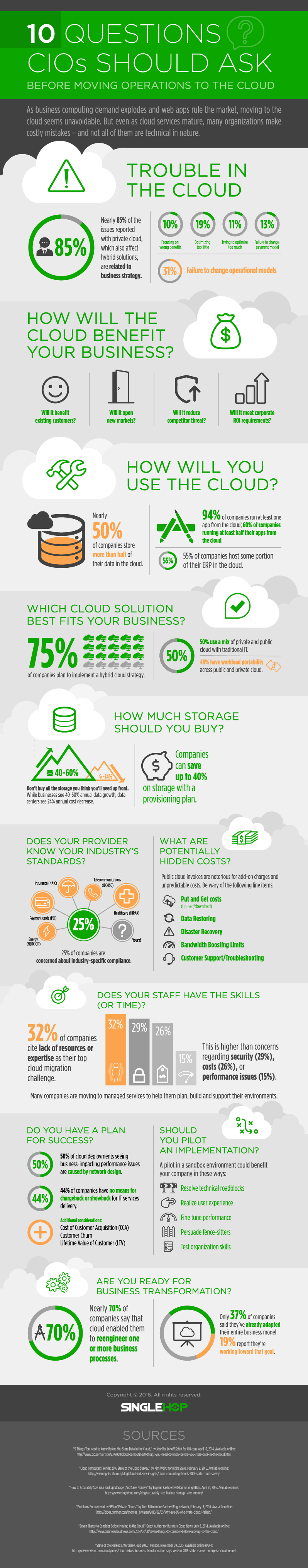 10 Questions CIOs Should Ask Before Moving Operations to the Cloud - Image 1