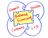 Balanced Scorecard for Comprehensive Evaluation of Your Company�s Performance