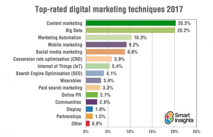 Digital Marketing Trends for 2017 - Image 1