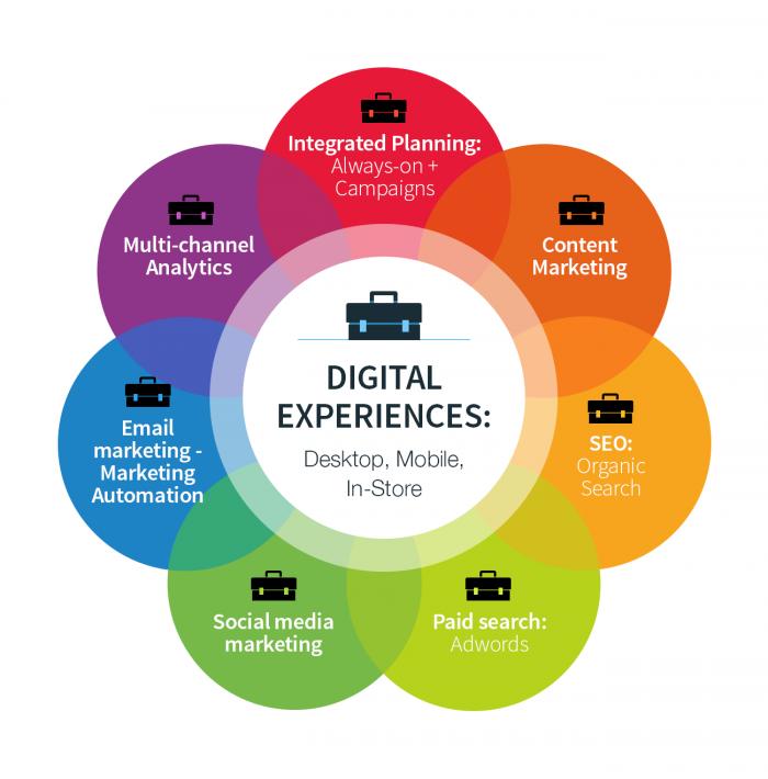 Digital Marketing Trends for 2017 - Image 2