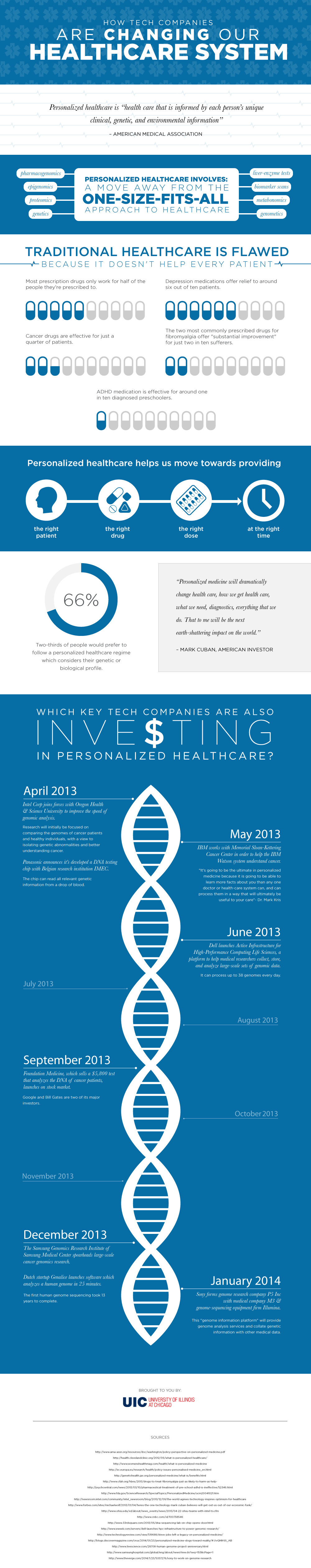 How Tech Companies are Changing Our Healthcare System [Infographic] - Image 1