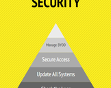 Updating Security Requirements
