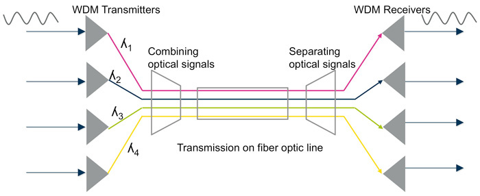 Multiplexing and Demultiplexing: What Are They and Their Differences? - Image 1