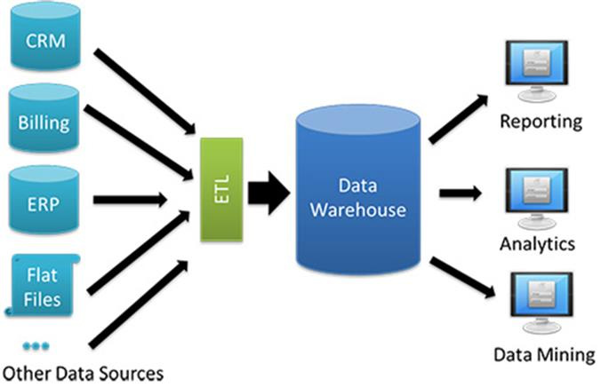The Difference Between Data Warehouses and Data Marts - Image 2