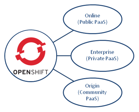 OpenShift - Your New Java PaaS Platform from Red Hat - Image 1