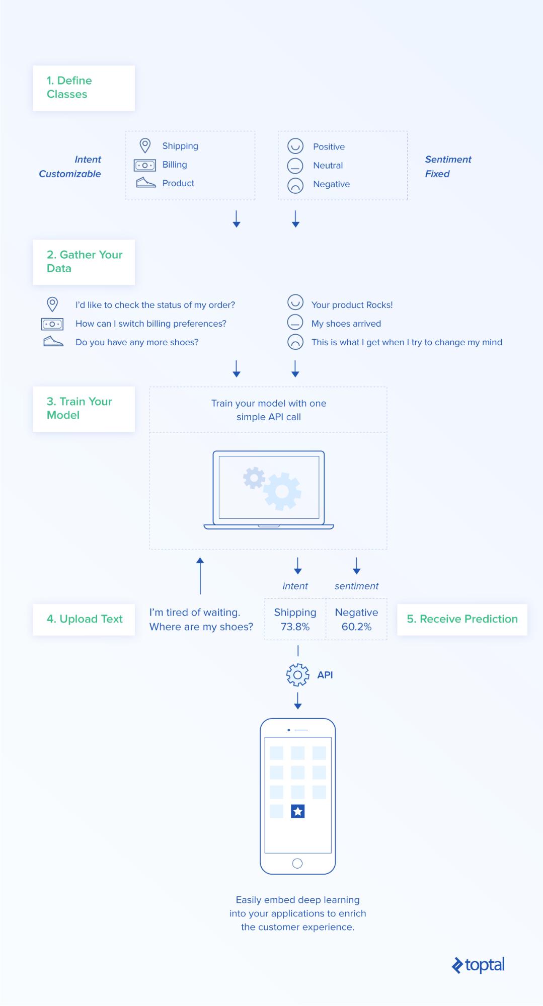 No-Fuss AI for Your App: Meet Salesforce Einstein - Image 5