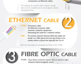 Cables Explained - An Infographic