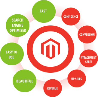 Why Magento is the best E-commerce platform? - Image 2