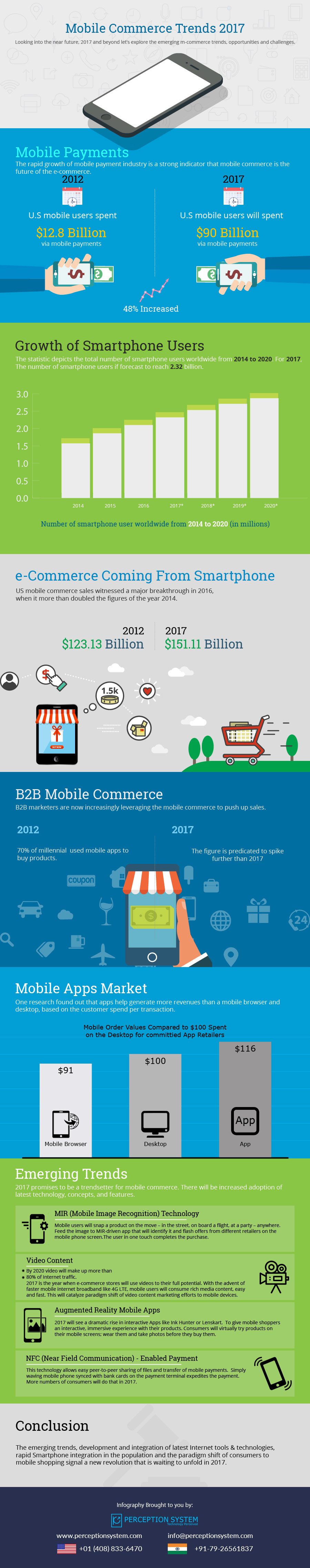 Infographic: Astounding Mobile Commerce Trends of 2017 - Image 1
