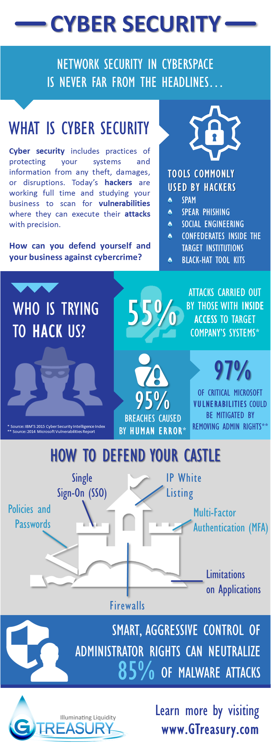Everything You Need To Know About Cyber Security - Image 1