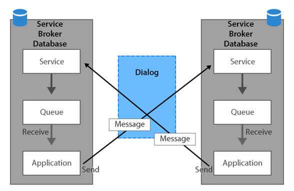 SQL Server Service Broker â A Competent Architecture by Microsoft - Image 1