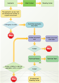 How to Create a Fantastic Flowchart (with Pictures) - Image 8