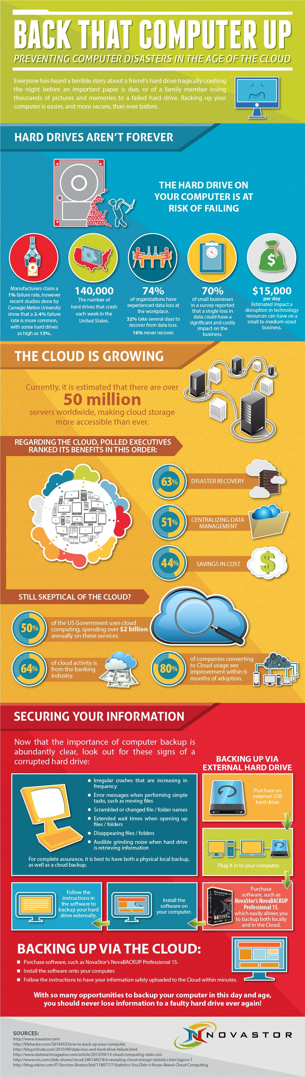 Preventing Computer Disasters In The Age Of The Cloud - Image 1