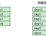 esProc Simplifies SQL-style Computations - Arrange Multilayered Data in One Column