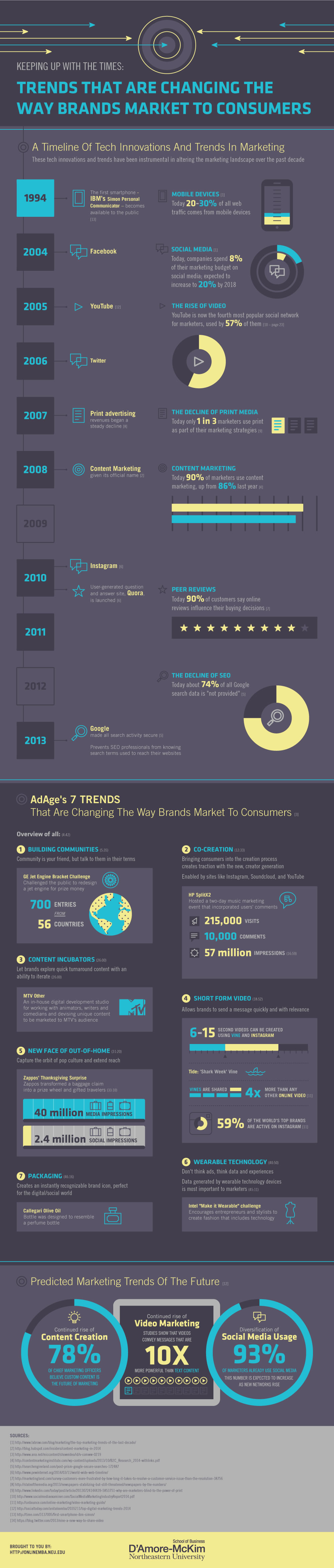 Trends That Are Changing The Way Brands Market To Consumers - Image 1
