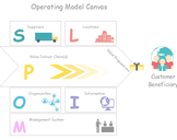 How to Create an Operating Model - Deliver Values<br><br>