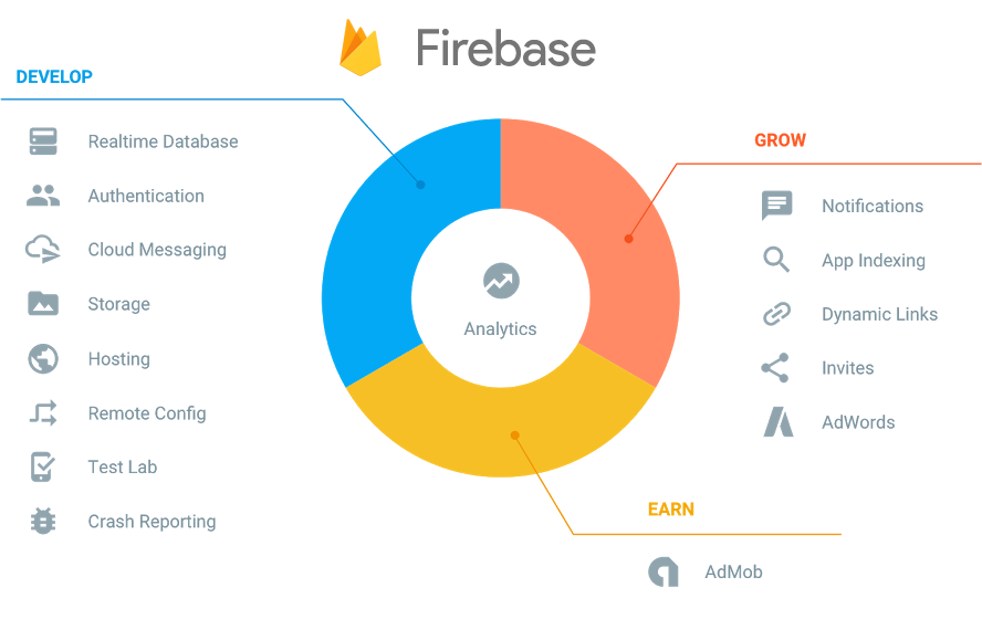 Why Google's Firebase is Essential for Your Business App - Image 1