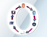 Learn comprehensive web development