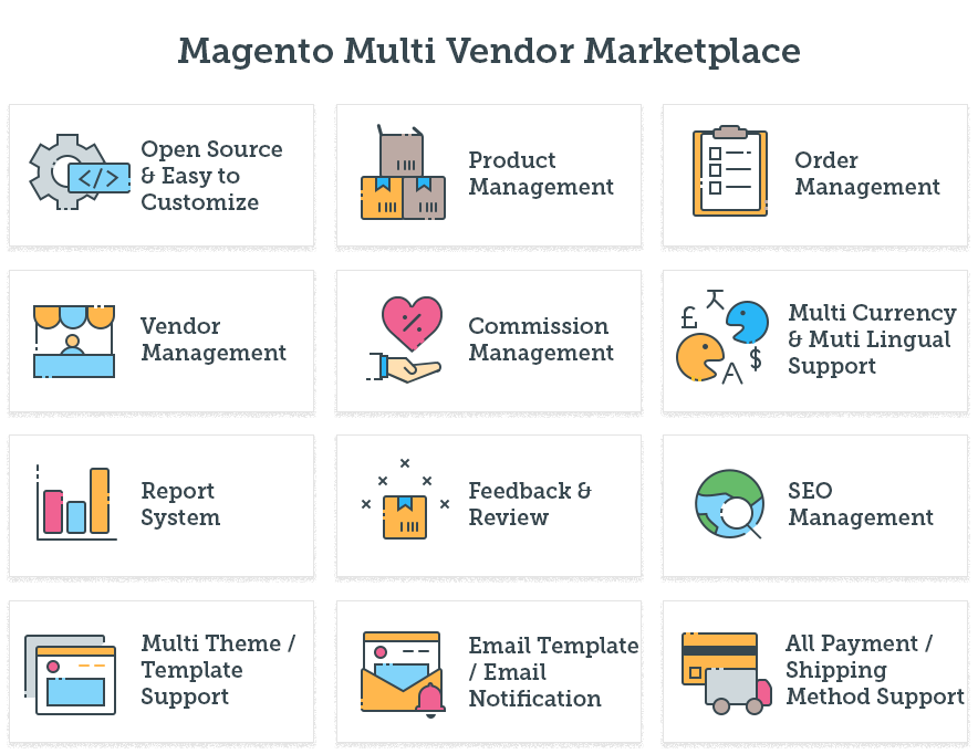 Magebay introduce magento marketplace module. Only 299$. - Image 1