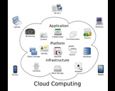 Importance and needs of Cloud Based Storage