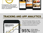 Anatomy Of A Perfect App