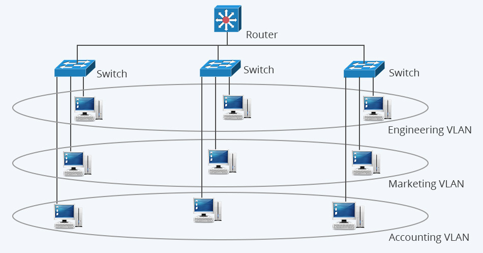 What Is VLAN and How It Works? - Image 1