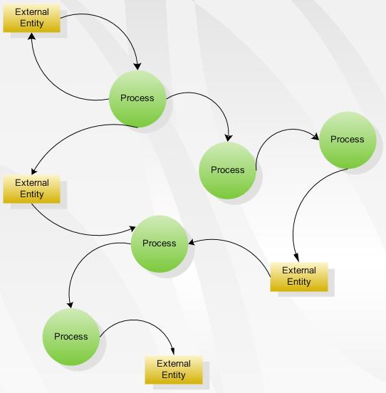 Three Most Popular Types of Flowcharts - Image 2