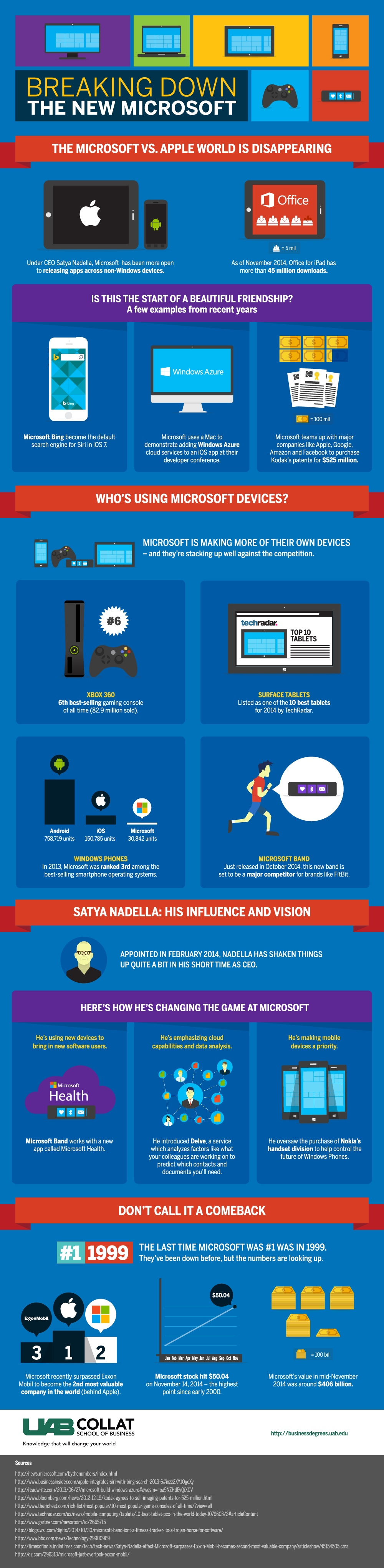 The Break Down of the New Microsoft [ Infographic ] - Image 1
