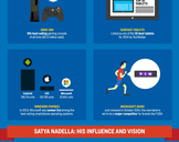 The Break Down of the New Microsoft [ Infographic ]