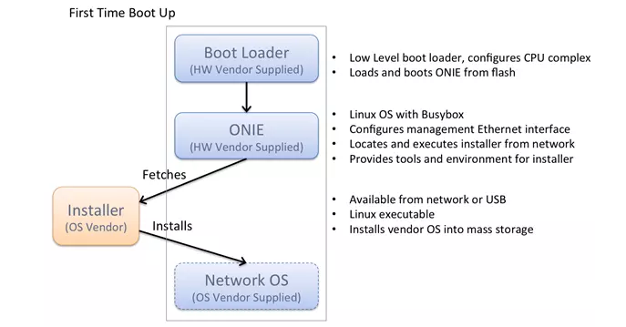 What ONIE Means to a Network Switch? - Image 1