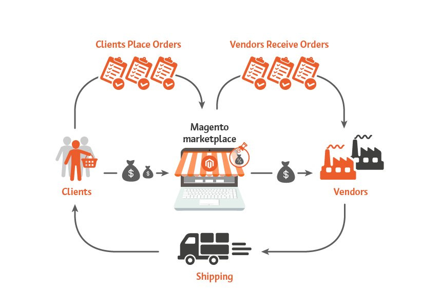 What is magento marketplace modules , the way it works ? - Image 1