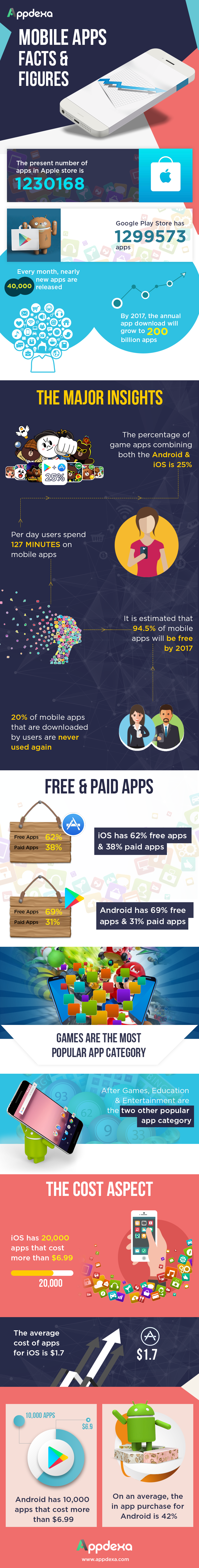 Appdexa Research Analysis: Mobile Apps Facts And Figures - Image 2
