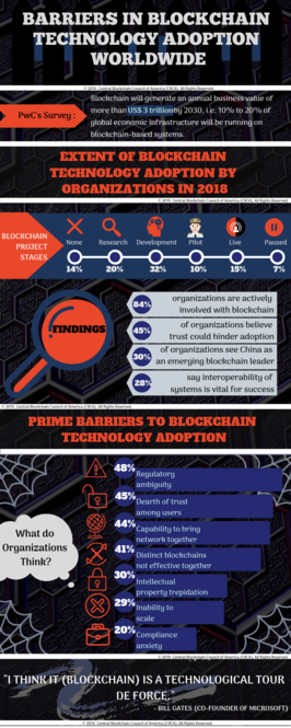 What are the Challenges in Adopting Blockchain Technology Worldwide? - Image 1