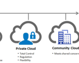 Hybrid Cloud Hosting and Its Market Value