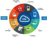 6 Ways Cloud CDN Services Can Improve Site Performance
