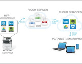 IMPROVE YOUR MFPS' PRODUCTIVITY WITH INTEGRATED CLOUD SERVICES