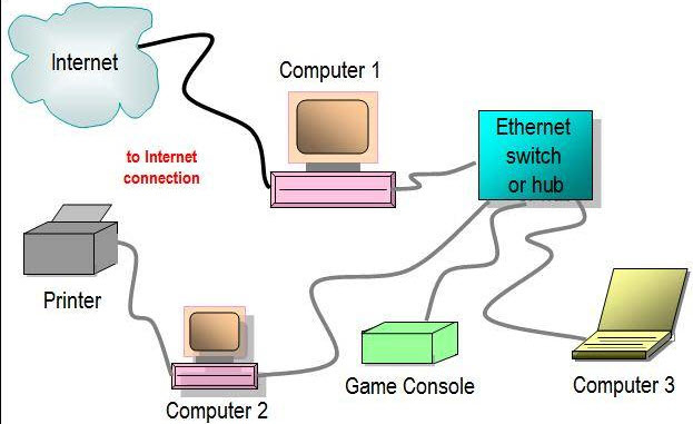 What Is an Ethernet Switch and How to Use It? - Image 2