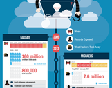 The Most Damaging Data Breaches In History