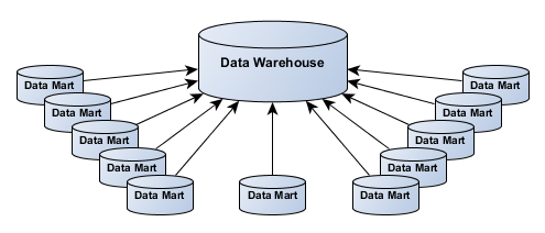 The Difference Between Data Warehouses and Data Marts - Image 1