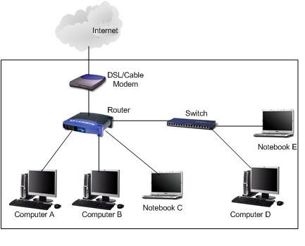 How to Use a Network Switch? - Image 3