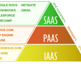 IaaS, PaaS, SaaS – Cloud Computing Services Comparison with Advantages