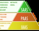 IaaS, PaaS, SaaS – Cloud Computing Services Comparison with Advantages<br><br>