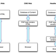 Headless Web Development: Everything You Need to Know