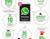 How to Use WhatsApp for Business Development?