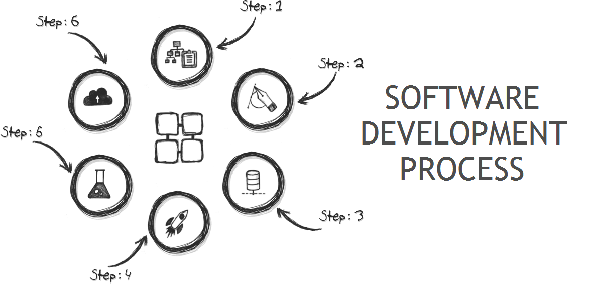 Recognize Software development process with all its nitty-gritty concepts - Image 1
