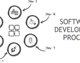Recognize Software development process with all its nitty-gritty concepts