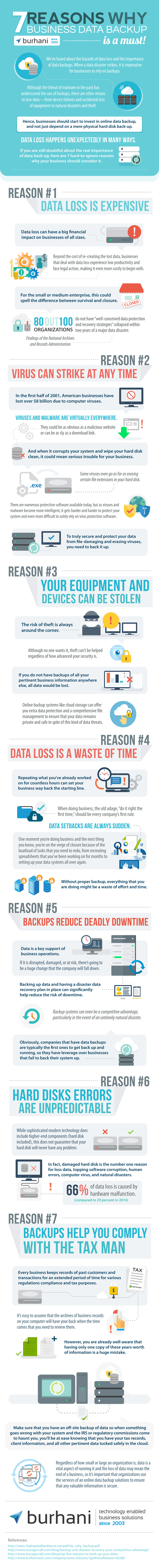 7 Reasons Why Business Data Backup is a Must (Infographic) - Image 1