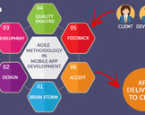 Top Reasons for Developers to Invest In Agile Methodology in Mobile App Development