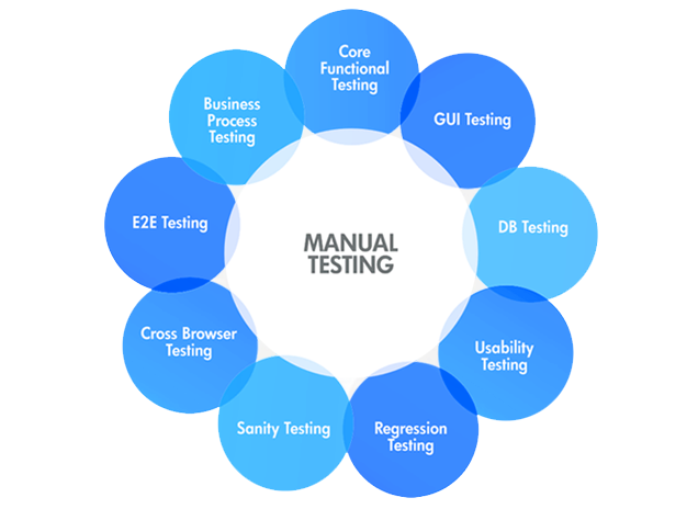 A Good Manual Testing Strategy is Needed for Your Startup - Image 1