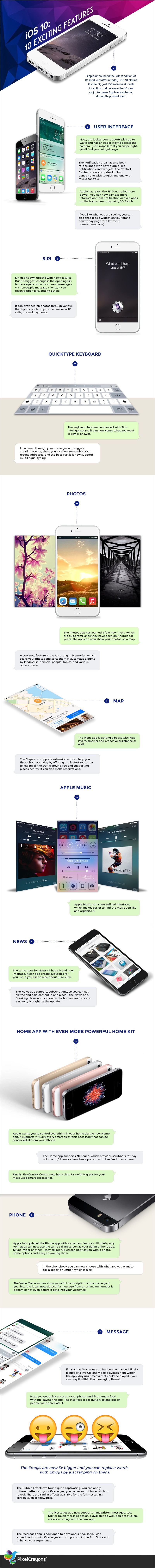 iOS 10: Know 10 Exciting Features (Infographic) - Image 1